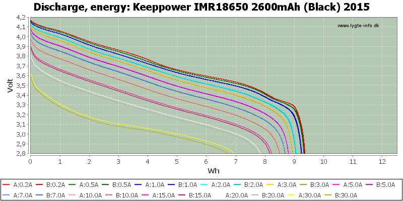 Keeppower%20IMR18650%202600mAh%20(Black)%202015-Energy