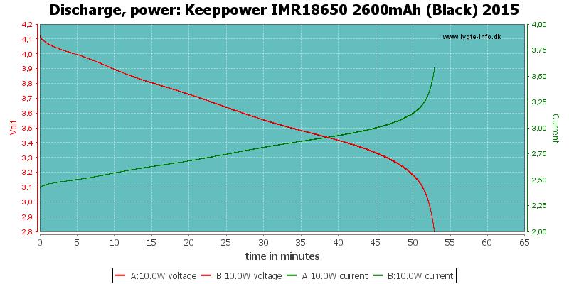 Keeppower%20IMR18650%202600mAh%20(Black)%202015-PowerLoadTime