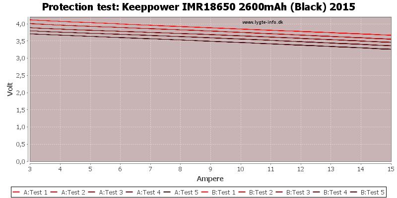 Keeppower%20IMR18650%202600mAh%20(Black)%202015-TripCurrent