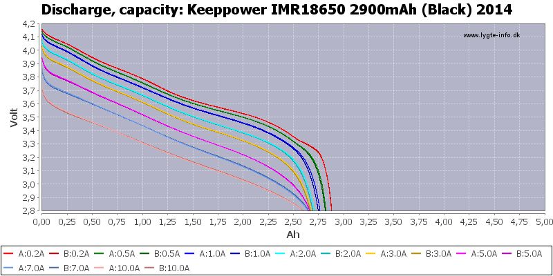 Keeppower%20IMR18650%202900mAh%20(Black)%202014-Capacity