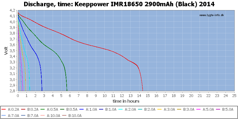 Keeppower%20IMR18650%202900mAh%20(Black)%202014-CapacityTimeHours