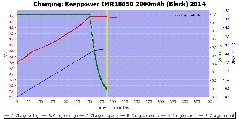 Keeppower%20IMR18650%202900mAh%20(Black)%202014-Charge