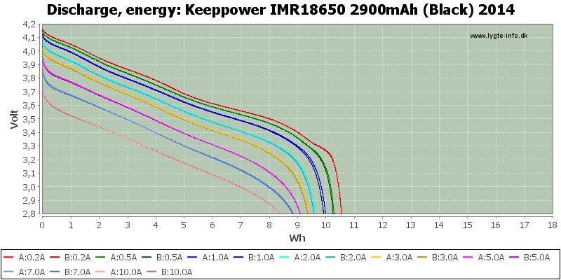 Keeppower%20IMR18650%202900mAh%20(Black)%202014-Energy
