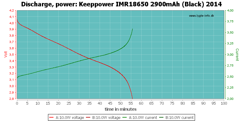 Keeppower%20IMR18650%202900mAh%20(Black)%202014-PowerLoadTime