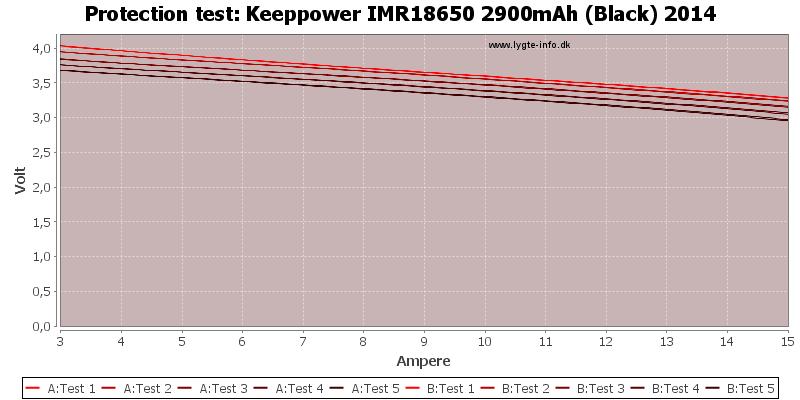 Keeppower%20IMR18650%202900mAh%20(Black)%202014-TripCurrent