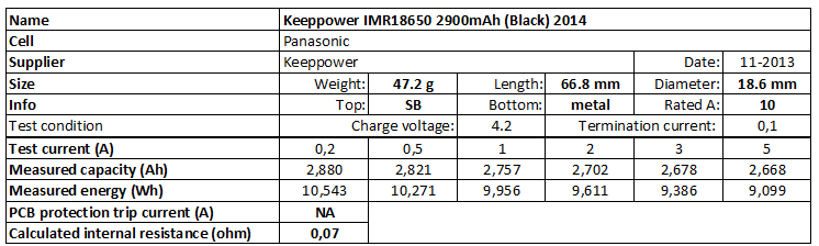 Keeppower%20IMR18650%202900mAh%20(Black)%202014-info