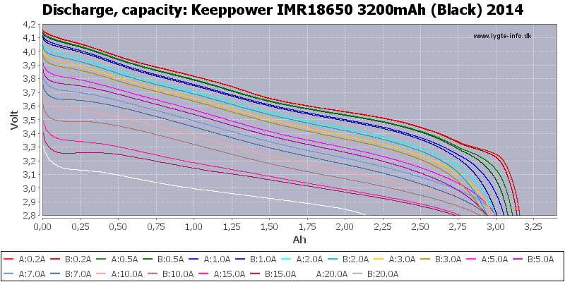Keeppower%20IMR18650%203200mAh%20(Black)%202014-Capacity