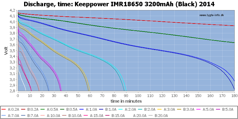 Keeppower%20IMR18650%203200mAh%20(Black)%202014-CapacityTime