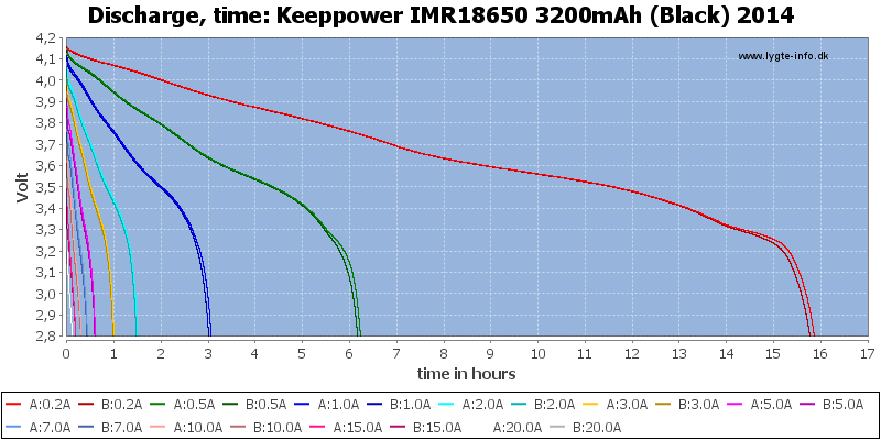 Keeppower%20IMR18650%203200mAh%20(Black)%202014-CapacityTimeHours