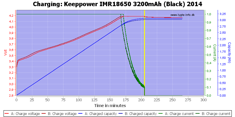 Keeppower%20IMR18650%203200mAh%20(Black)%202014-Charge