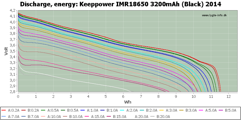 Keeppower%20IMR18650%203200mAh%20(Black)%202014-Energy