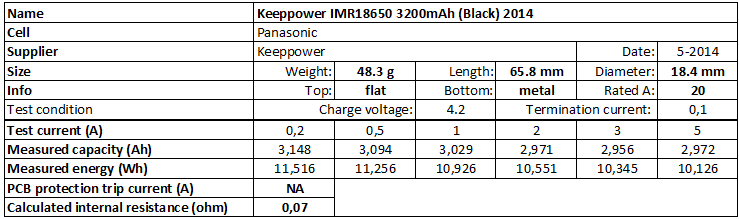 Keeppower%20IMR18650%203200mAh%20(Black)%202014-info