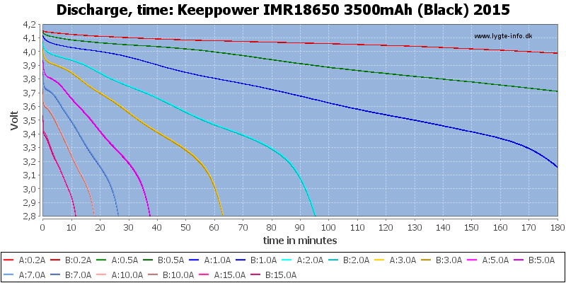 Keeppower%20IMR18650%203500mAh%20(Black)%202015-CapacityTime