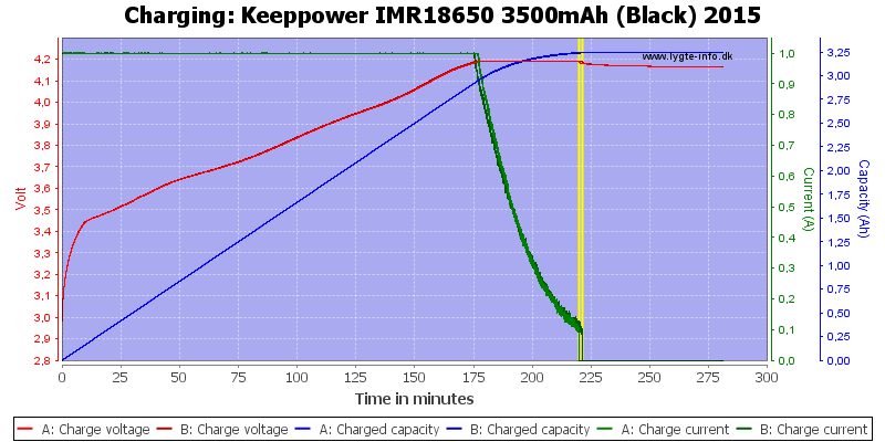 Keeppower%20IMR18650%203500mAh%20(Black)%202015-Charge