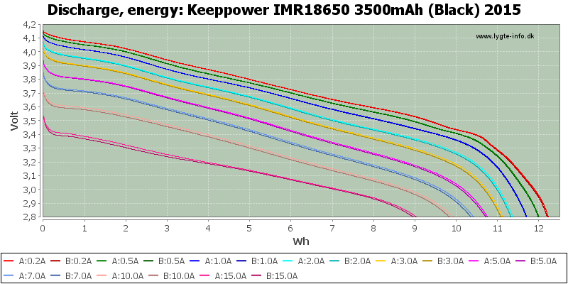 Keeppower%20IMR18650%203500mAh%20(Black)%202015-Energy