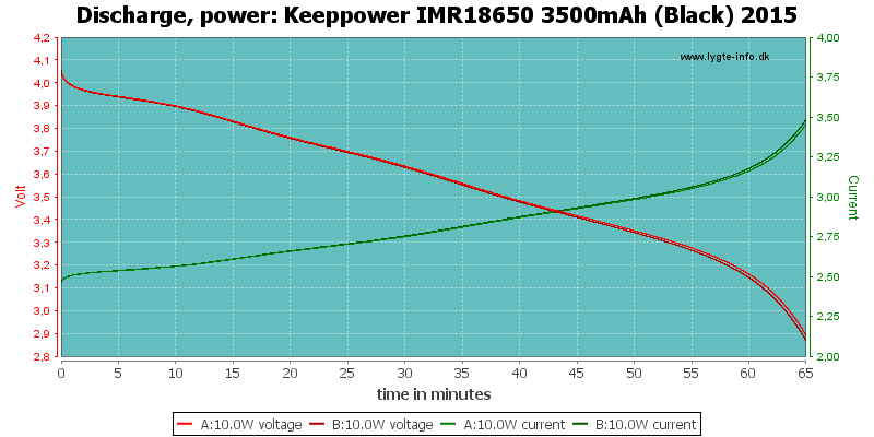 Keeppower%20IMR18650%203500mAh%20(Black)%202015-PowerLoadTime