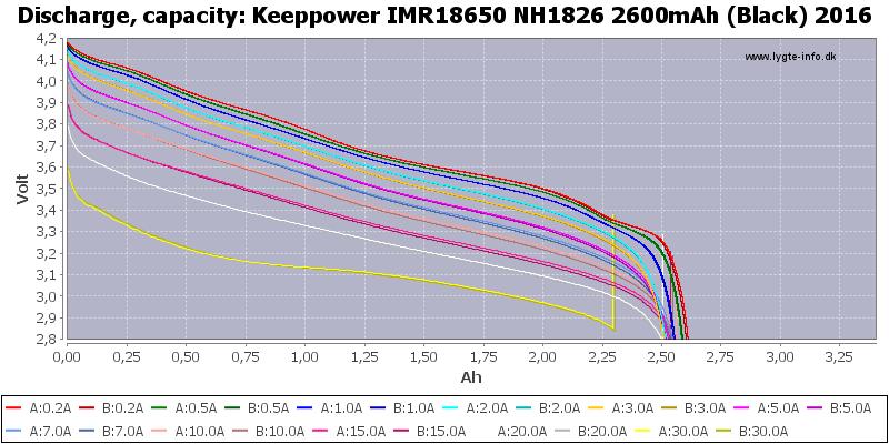 Keeppower%20IMR18650%20NH1826%202600mAh%20(Black)%202016-Capacity