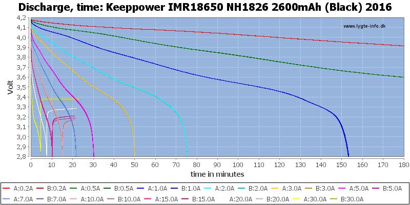 Keeppower%20IMR18650%20NH1826%202600mAh%20(Black)%202016-CapacityTime