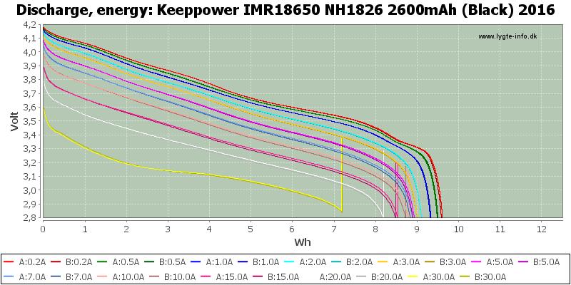 Keeppower%20IMR18650%20NH1826%202600mAh%20(Black)%202016-Energy