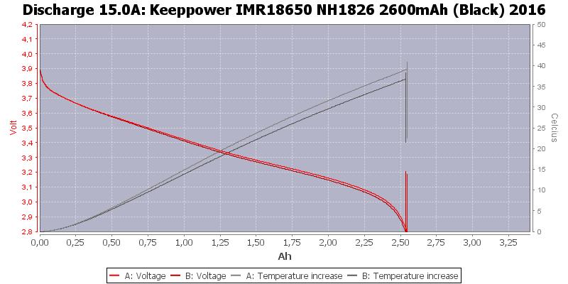 Keeppower%20IMR18650%20NH1826%202600mAh%20(Black)%202016-Temp-15.0