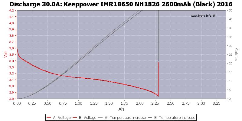 Keeppower%20IMR18650%20NH1826%202600mAh%20(Black)%202016-Temp-30.0