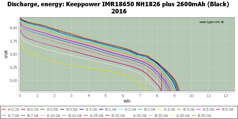 Keeppower%20IMR18650%20NH1826%20plus%202600mAh%20(Black)%202016-Energy