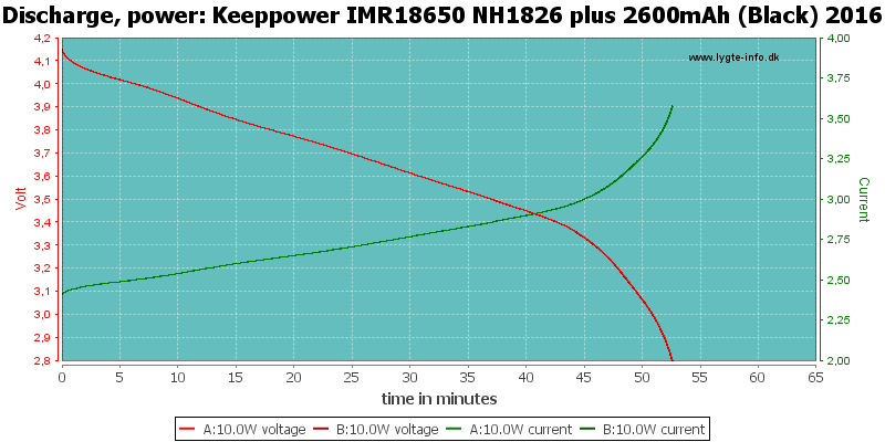 Keeppower%20IMR18650%20NH1826%20plus%202600mAh%20(Black)%202016-PowerLoadTime