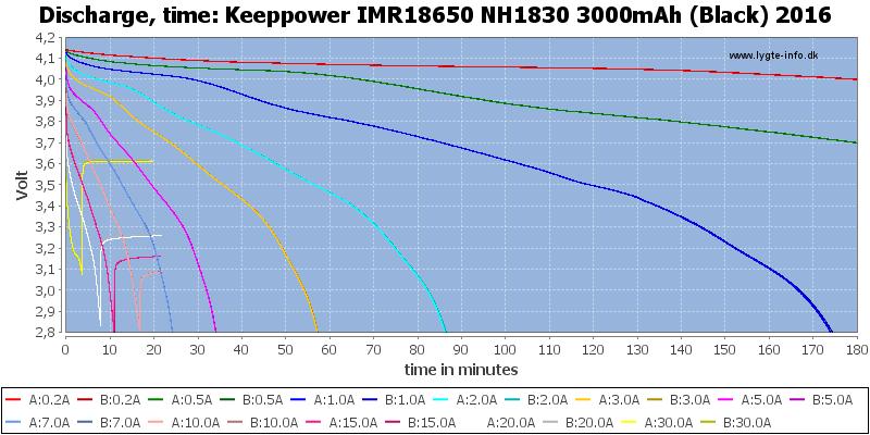 Keeppower%20IMR18650%20NH1830%203000mAh%20(Black)%202016-CapacityTime