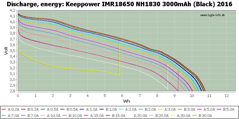 Keeppower%20IMR18650%20NH1830%203000mAh%20(Black)%202016-Energy