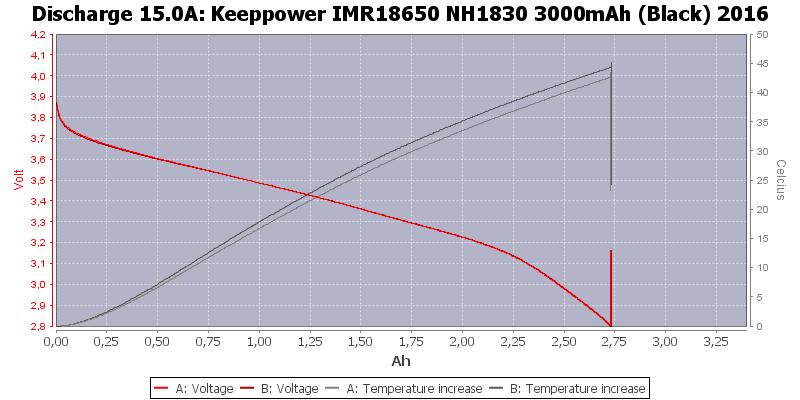 Keeppower%20IMR18650%20NH1830%203000mAh%20(Black)%202016-Temp-15.0