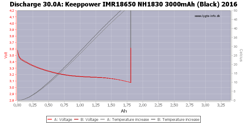 Keeppower%20IMR18650%20NH1830%203000mAh%20(Black)%202016-Temp-30.0