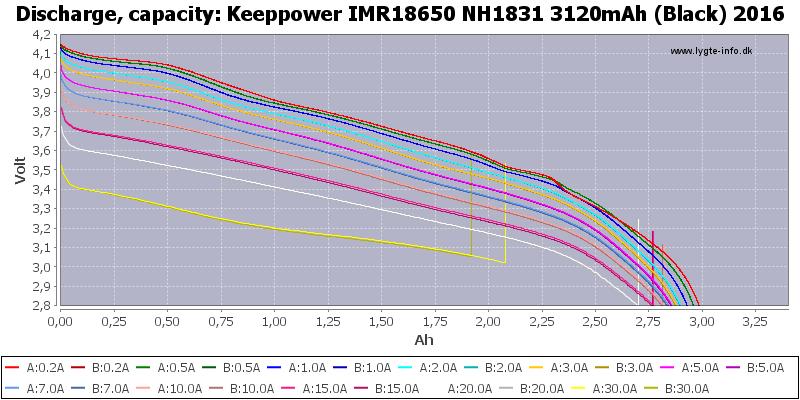 Keeppower%20IMR18650%20NH1831%203120mAh%20(Black)%202016-Capacity