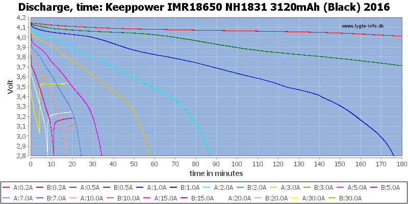 Keeppower%20IMR18650%20NH1831%203120mAh%20(Black)%202016-CapacityTime