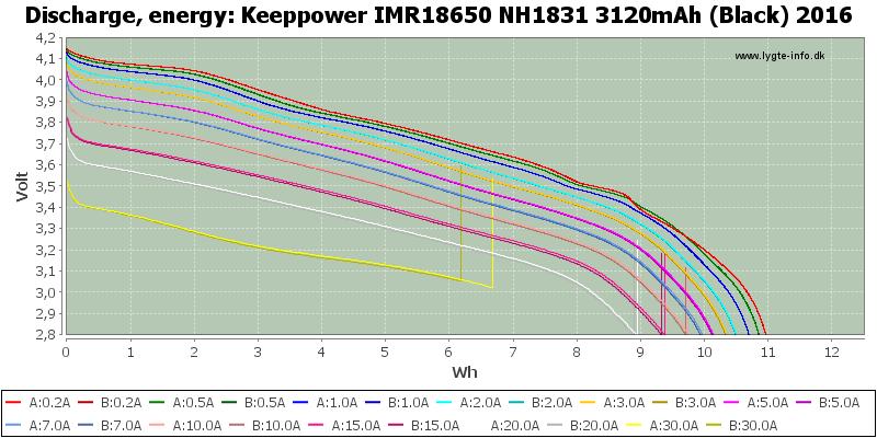 Keeppower%20IMR18650%20NH1831%203120mAh%20(Black)%202016-Energy
