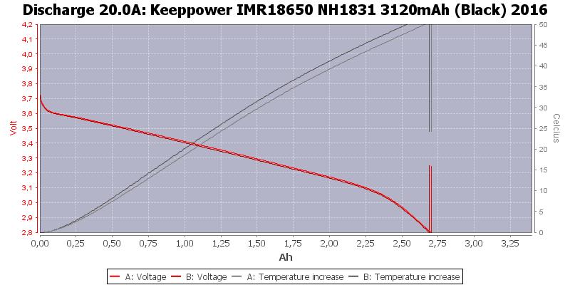 Keeppower%20IMR18650%20NH1831%203120mAh%20(Black)%202016-Temp-20.0