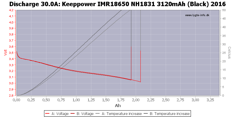 Keeppower%20IMR18650%20NH1831%203120mAh%20(Black)%202016-Temp-30.0
