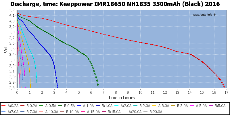 Keeppower%20IMR18650%20NH1835%203500mAh%20(Black)%202016-CapacityTimeHours
