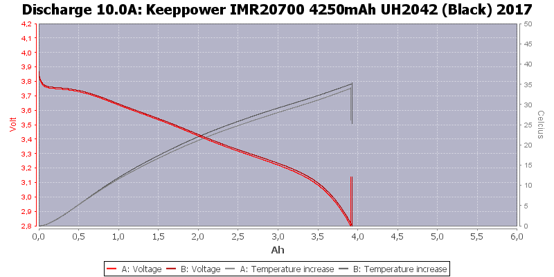 Keeppower%20IMR20700%204250mAh%20UH2042%20(Black)%202017-Temp-10.0