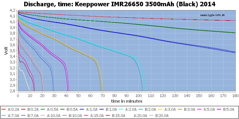 Keeppower%20IMR26650%203500mAh%20(Black)%202014-CapacityTime