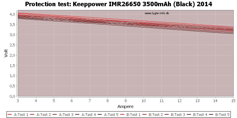 Keeppower%20IMR26650%203500mAh%20(Black)%202014-TripCurrent