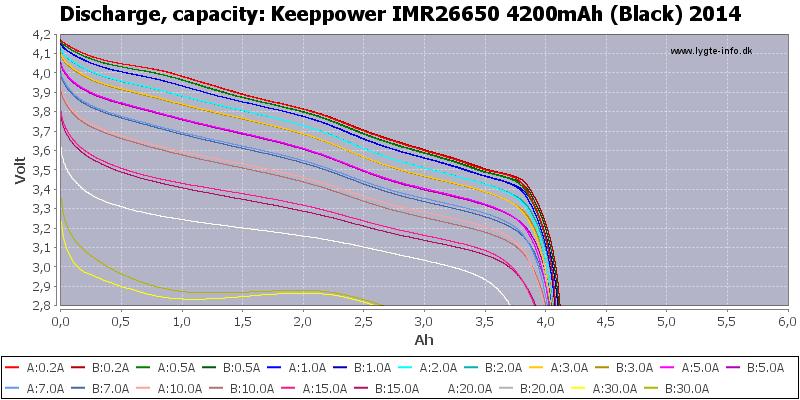 Keeppower%20IMR26650%204200mAh%20(Black)%202014-Capacity