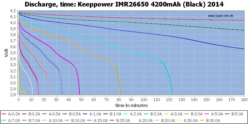 Keeppower%20IMR26650%204200mAh%20(Black)%202014-CapacityTime