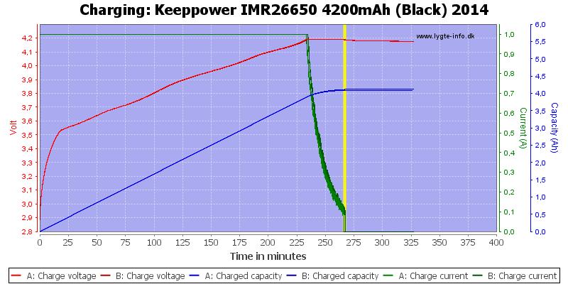 Keeppower%20IMR26650%204200mAh%20(Black)%202014-Charge