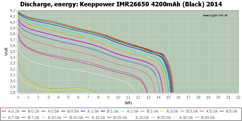Keeppower%20IMR26650%204200mAh%20(Black)%202014-Energy