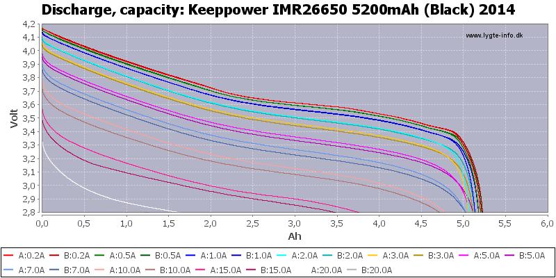 Keeppower%20IMR26650%205200mAh%20(Black)%202014-Capacity