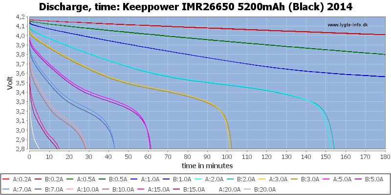 Keeppower%20IMR26650%205200mAh%20(Black)%202014-CapacityTime