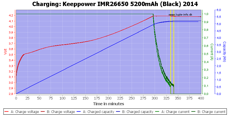 Keeppower%20IMR26650%205200mAh%20(Black)%202014-Charge