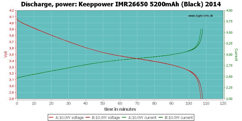Keeppower%20IMR26650%205200mAh%20(Black)%202014-PowerLoadTime