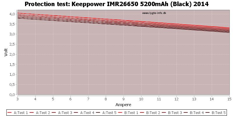 Keeppower%20IMR26650%205200mAh%20(Black)%202014-TripCurrent
