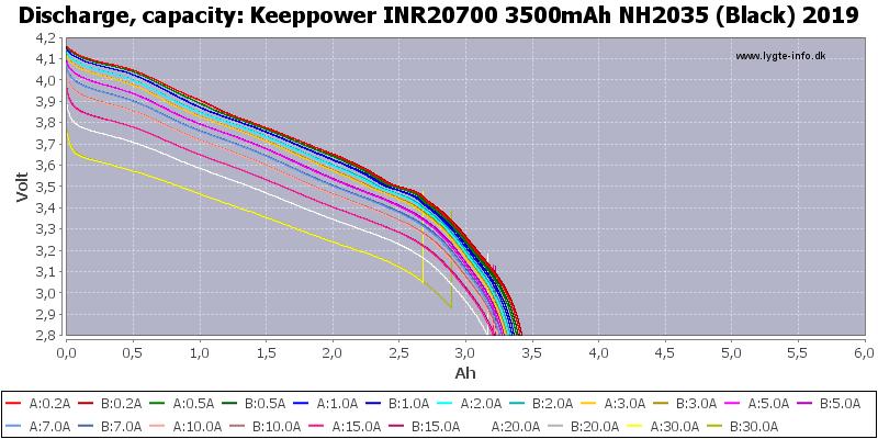Keeppower%20INR20700%203500mAh%20NH2035%20(Black)%202019-Capacity
